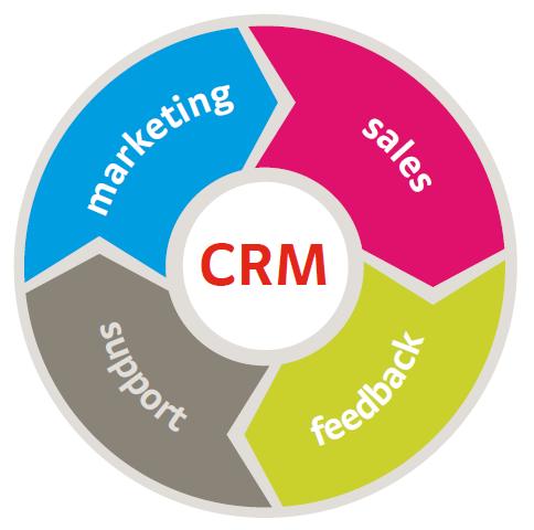 Liên kết với phần mềm CRM